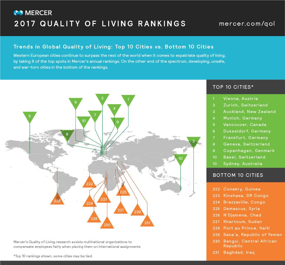 Το Ντίσελντορφ στην έκτη θέση παγκοσμίως ως προς την ποιότητα ζωής